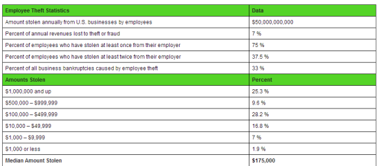 Employee Theft Stats