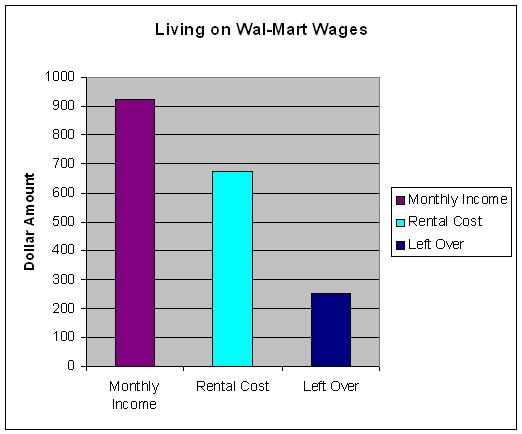 Living on Wal-Mart wages