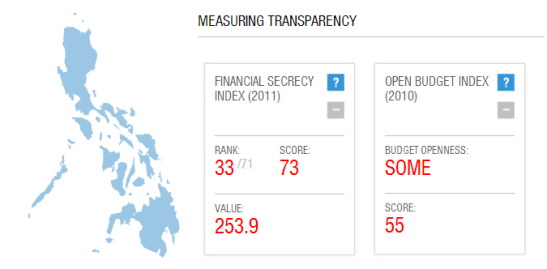 From Transparency.org : Philippines