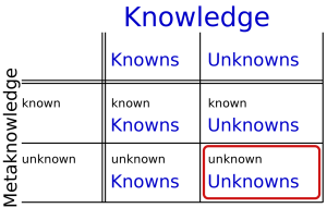 Risk Intelligence. How to live with uncertainty by Dylan Evans. Table of Knowledge. Image from Wikiwand